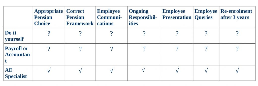 Table outlining advantages/disadvantages of ae options